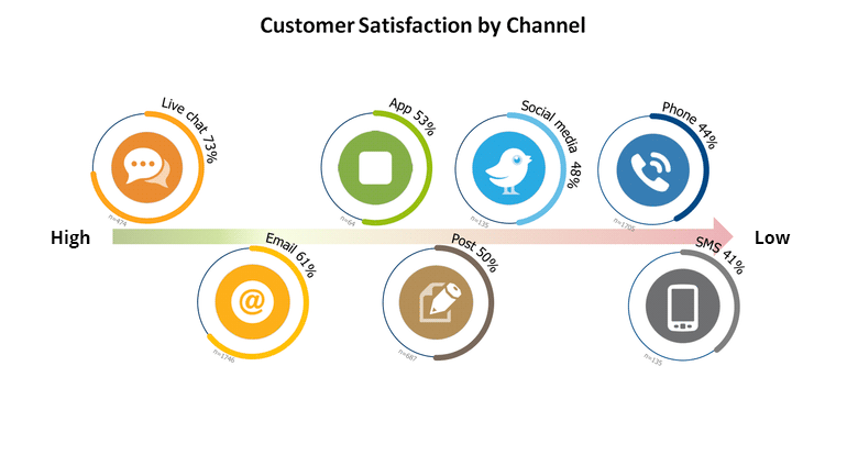 Customer Satisfaction by Channel