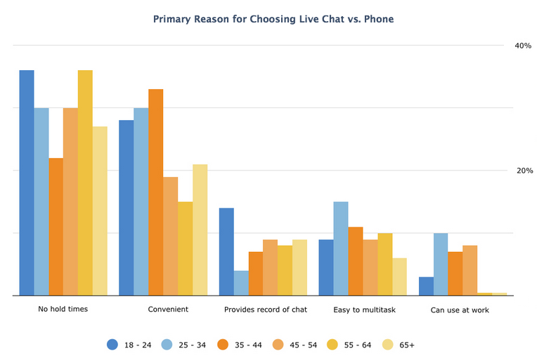 Primary Reason for Using Chat vs Phone
