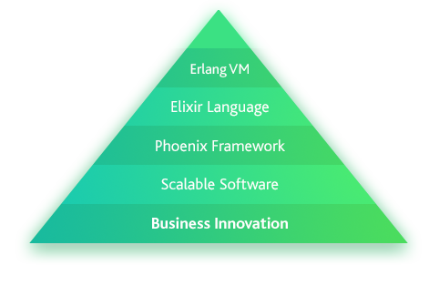 Erlang Elixir Phoenix Scalability Innovation