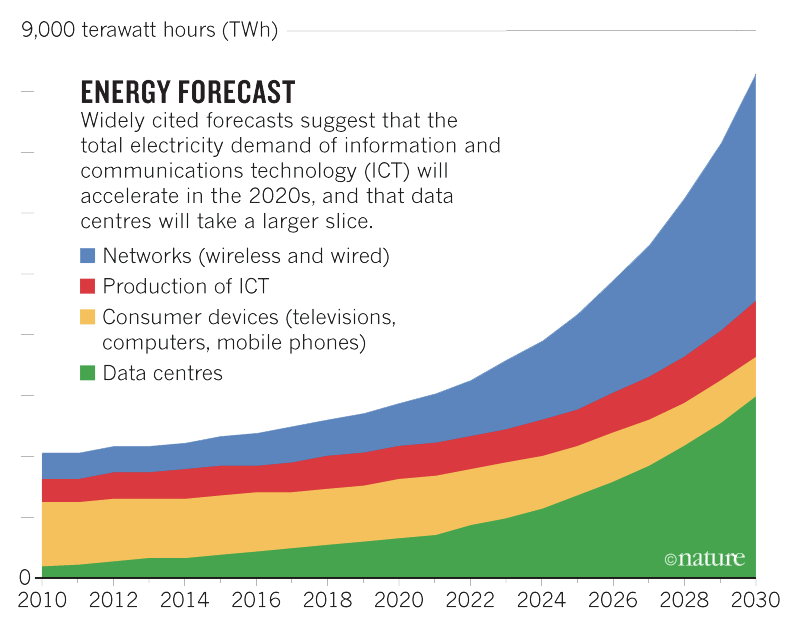 Software energy consumption is on the rise